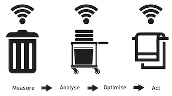 internet of things in cleaning and facility
